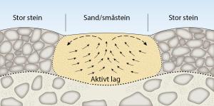 Skjemategning som viser forskjellige lag i permafrost. Tegning: Eva Bjørseth (CC)